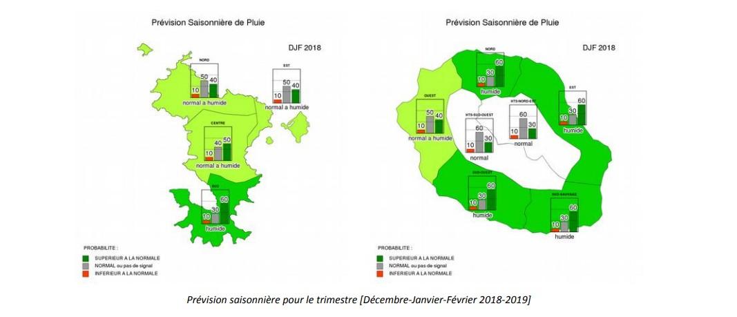 Prévision saisonnière décembre janvier février Réunion et Mayotte
