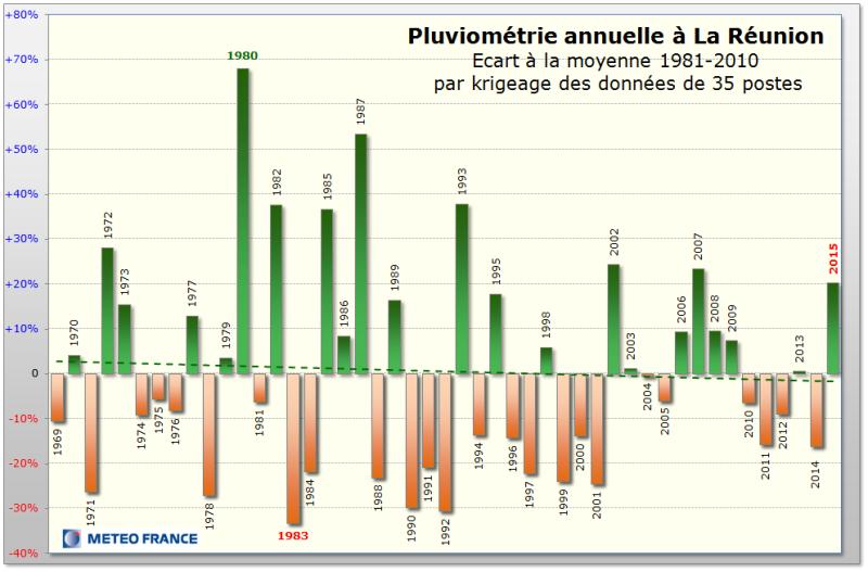 Pluviométrie annuelle (Météo France)