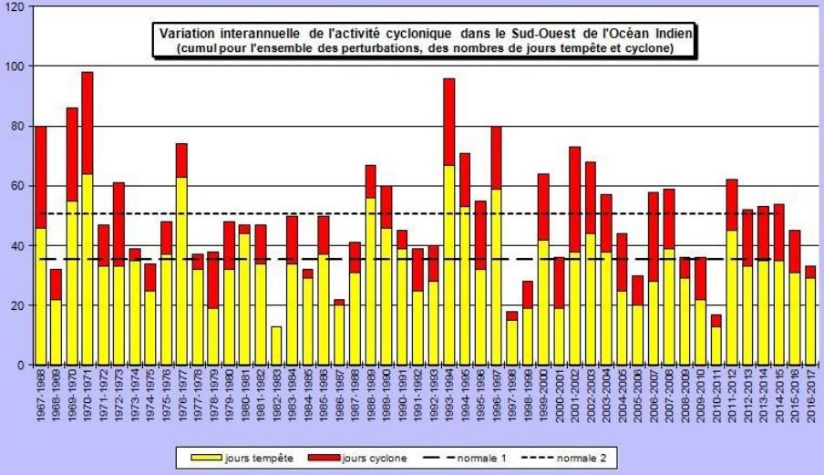 Variation annuelle de l'activité cyclonique dans l'océan indien sud-ouest (Météo France)