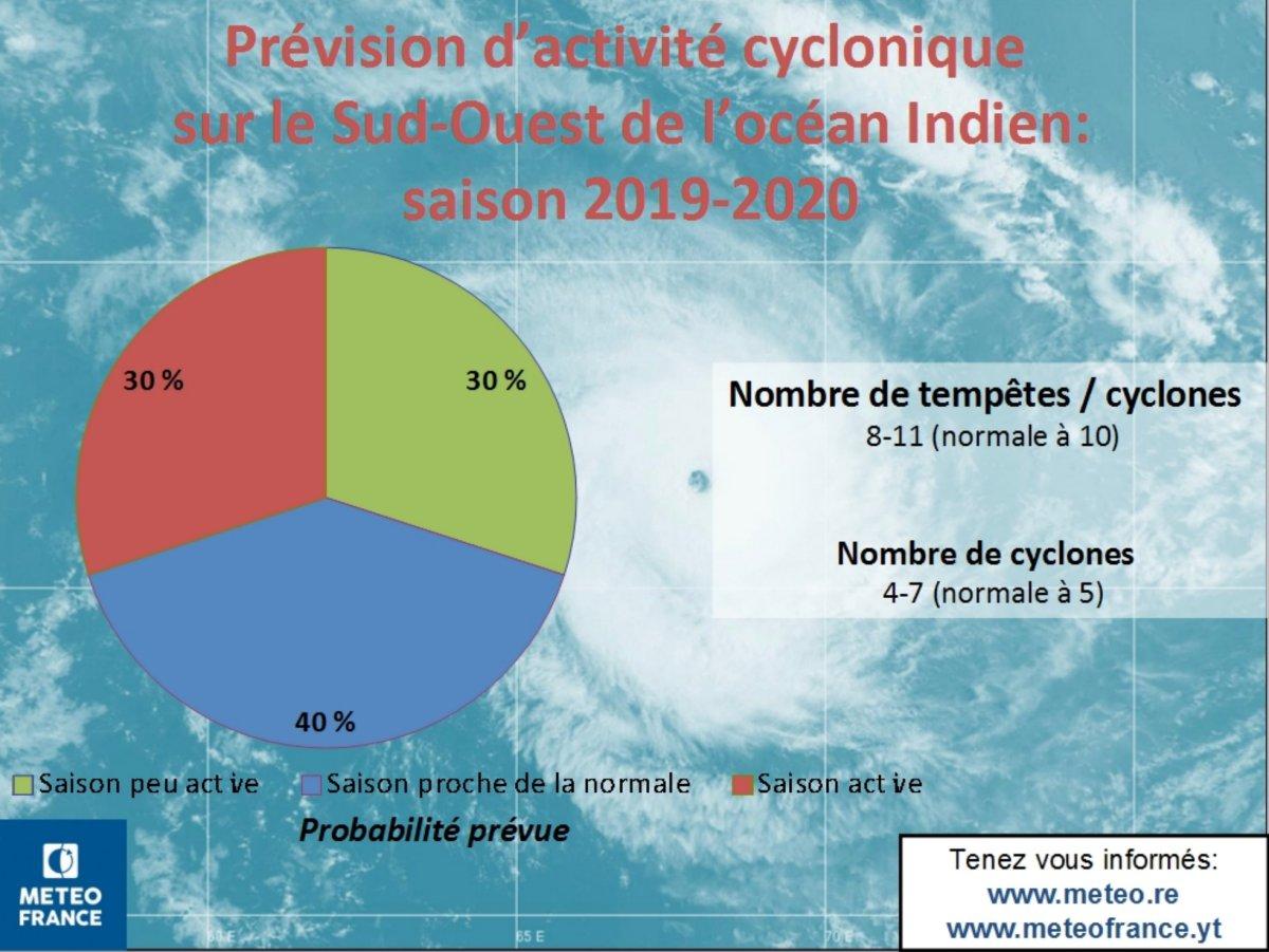 Saison cyclonique 2019 2020