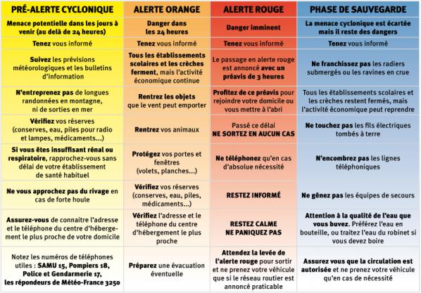 TABLEAU DES ALERTES CYCLONIQUES
