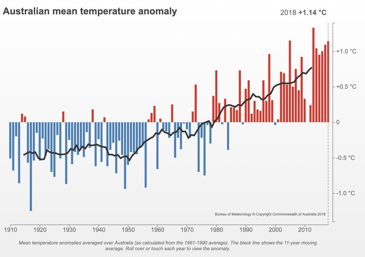 Anomalie de température en Australie par année