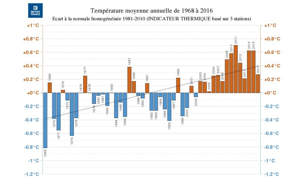 Temperature annuelle 2016 à la Réunion (Météo France)