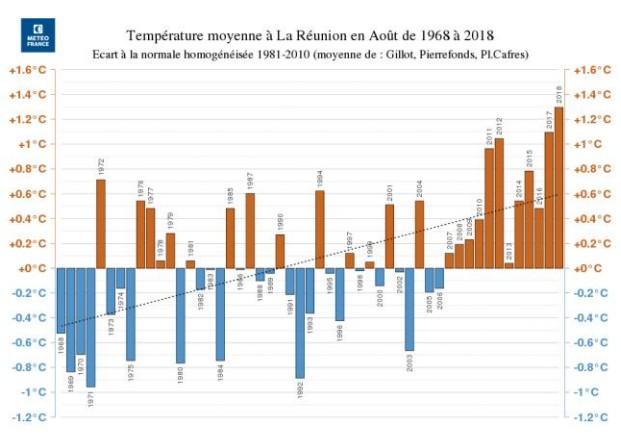 Temperature moyenne du mois d'août depuis 1968 ©Météo France