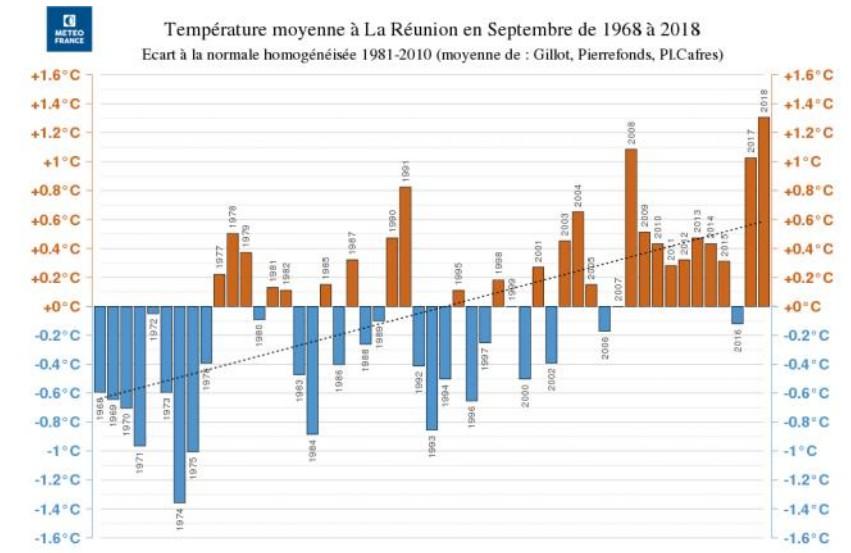 Températures moyennes des mois de septembre ©Météo-France