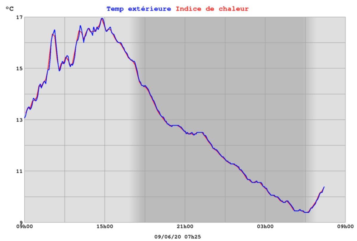 Temperature tana hiver 2020