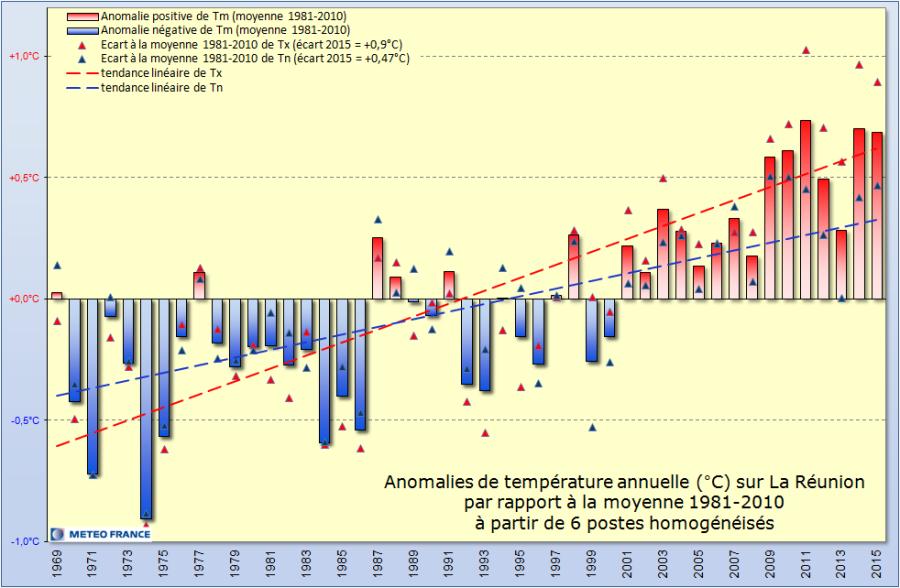 Anomalie de température annuelle (Météo France)