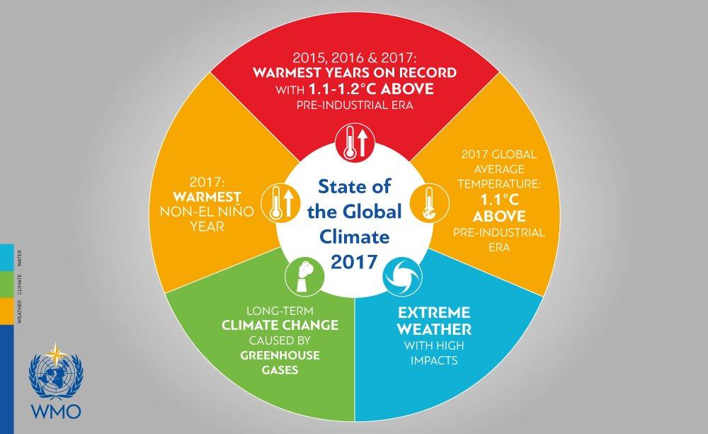 Graphique sur l'état global du climat de l'année 2017 (OMM)