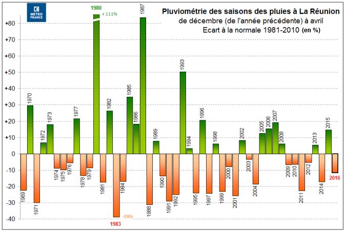 Pluviométrie des saisons des pluies à la Réunion