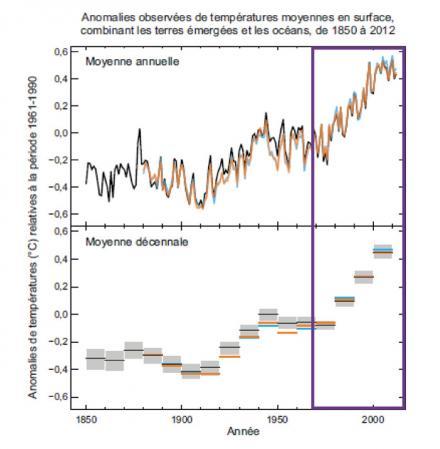 Evolution de la température globale selon le GIEC de 1850 à 2012