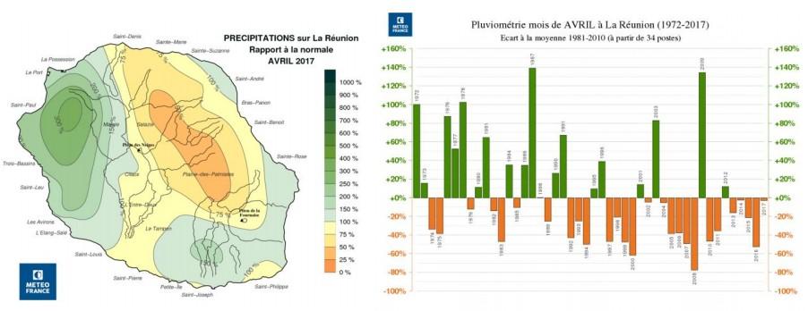 Pluviométrie du mois d'avril à la Réunion entre 1972 et 2017