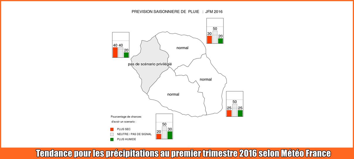 Tendances précipitations