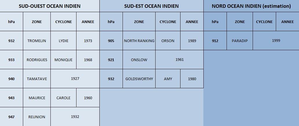 Pressions minimales significatives océan indien