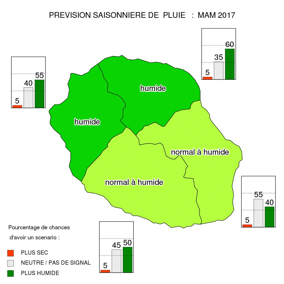 Prévisions saisonnières des pluies mars, avril, mai 2017 (Météo France)