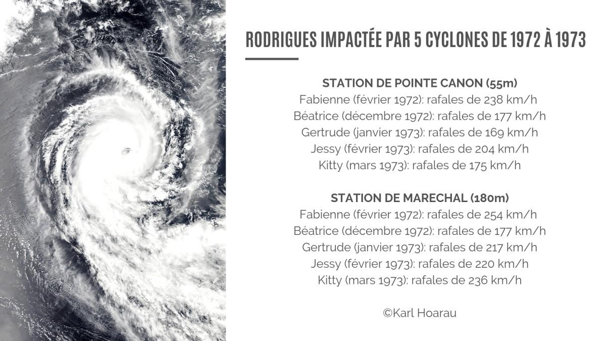 Cyclone de Rodrigues en 1972 et 1973